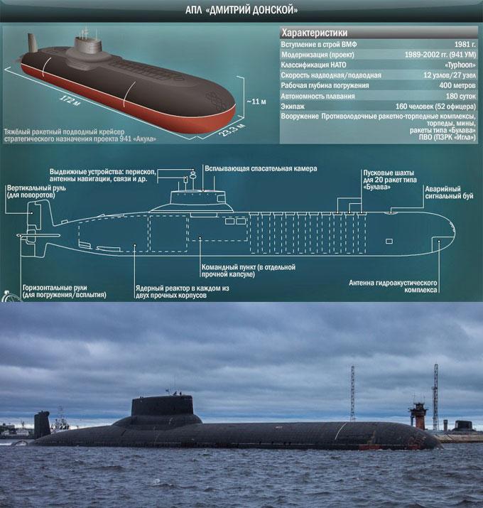 Атомная подводная лодка Дмитрий Донской
