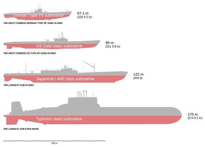 Самая большая субмарина в мире - размеры