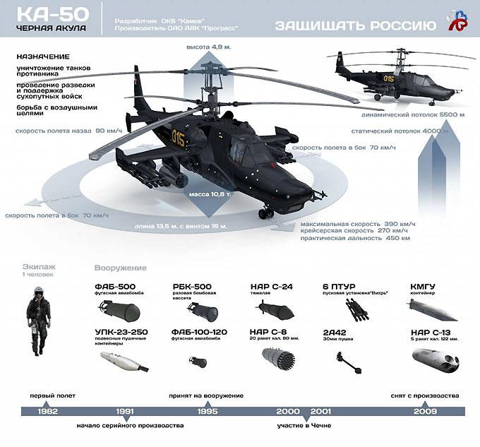 Вертолет проекта Ка-50 Черная акула