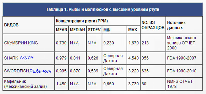 Таблица - содержание ртути в мясе рыбы (промилле)