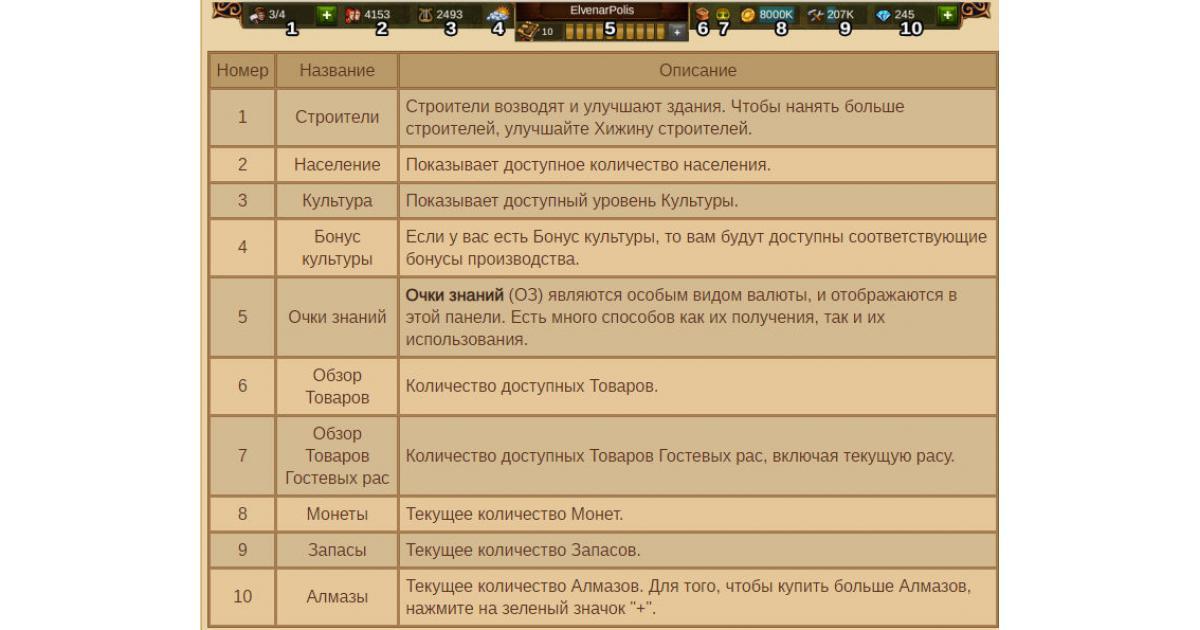 Интерфейс игры Elvenar